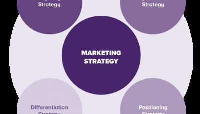 تکنیک های بازاریابی (کلاس جهانی)