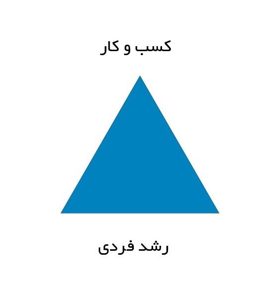 وبینار مثلث رشد فردی بر کسب و کار