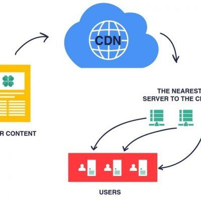 سیستم انتقال محتوا و CDN